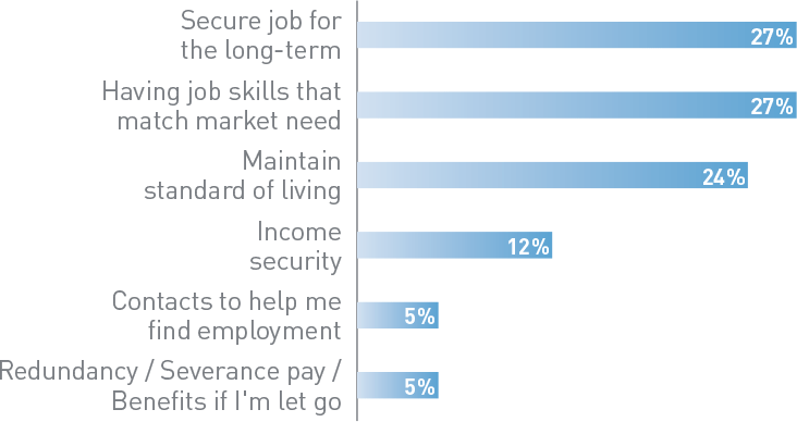 Job security chart